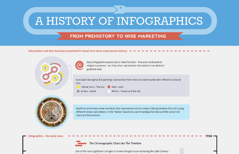 Infographic history of infographics - banner